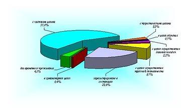 схема, график, таблица